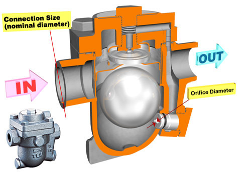 Steam Trap Selection: Understanding Specifications - Main